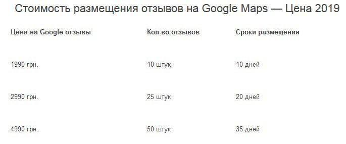 Відгуки на Гугл картах від розкручених компаній