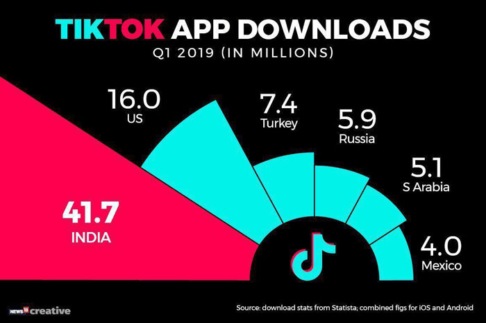 Tiktok app downloads