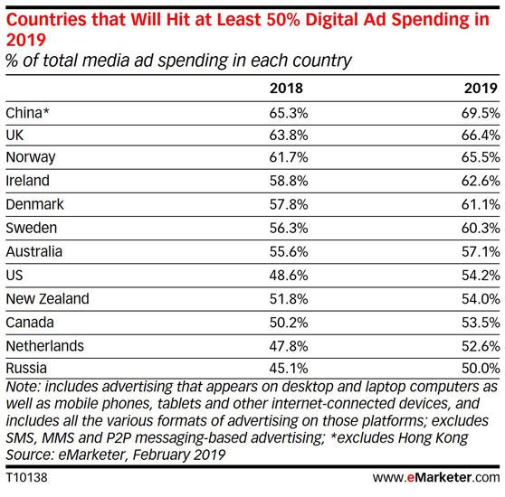 Відсотки рекламного ринку в digital