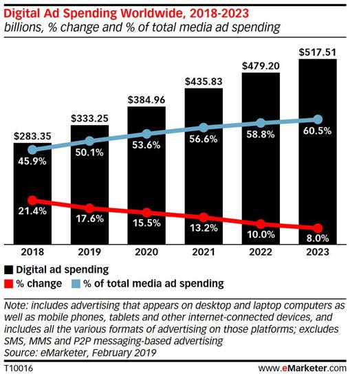 Графік зростання рекламного ринку в digital