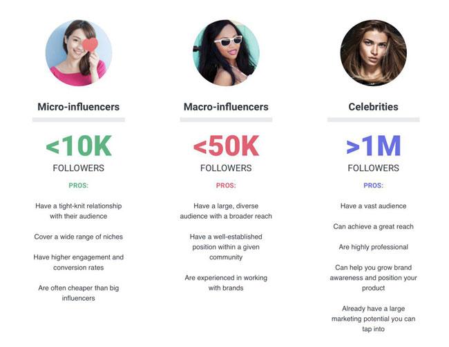 Порівняння блогерів