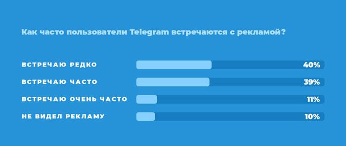 Як часто ви бачите рекламу у Телеграмі?