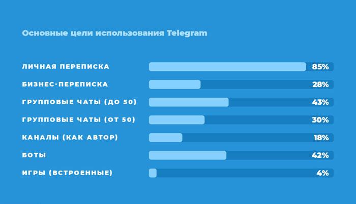 Які цілі ви переслідуєте використовуючи Телеграм?