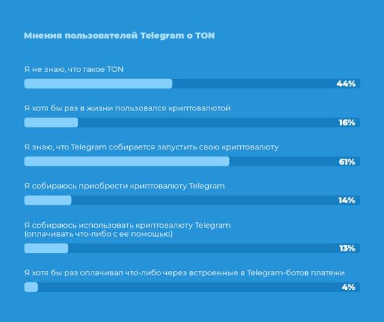 Чи чули ви щось про Telegram Open Network (TON)?