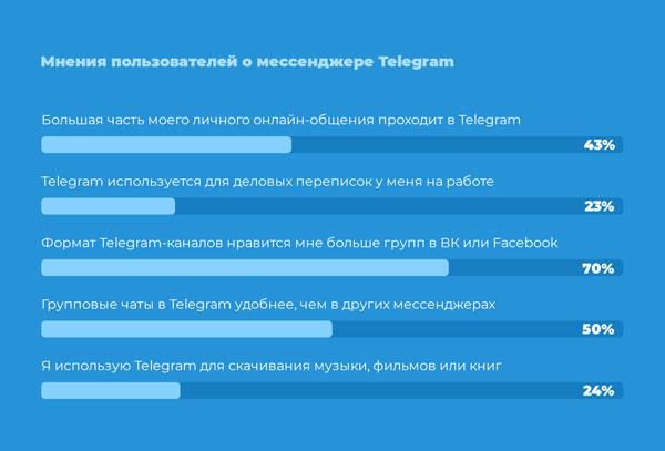 Як саме ви використовуєте Телеграм?
