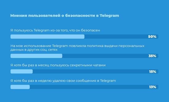 Чи є безпечним використання месенджеру Телеграм?