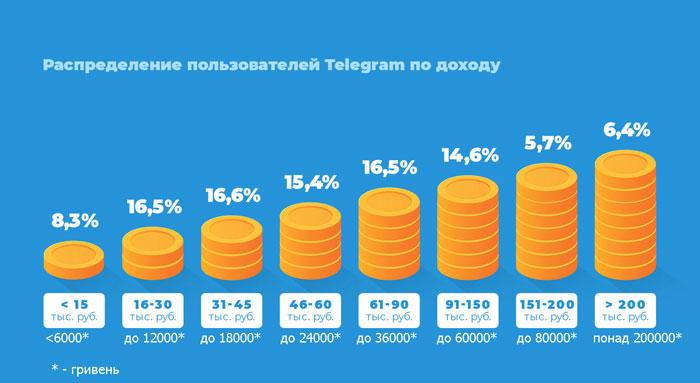 Розподіл користувачів згідно їх доходу