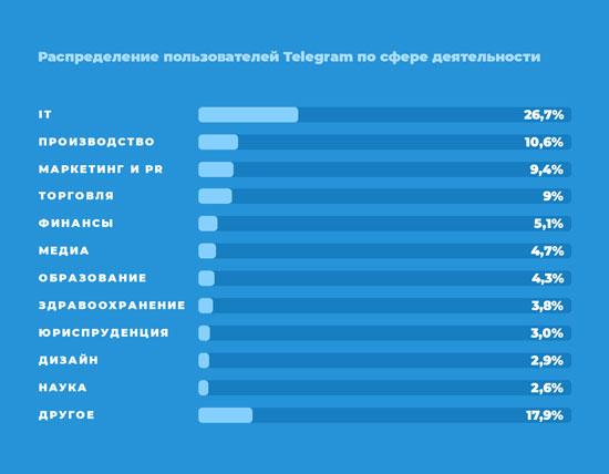 Аудиторія Telegram і її сфера діяльності