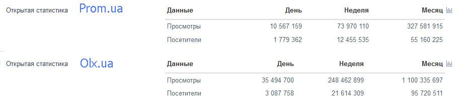Де краще на Zakupka, Prom або Olx?