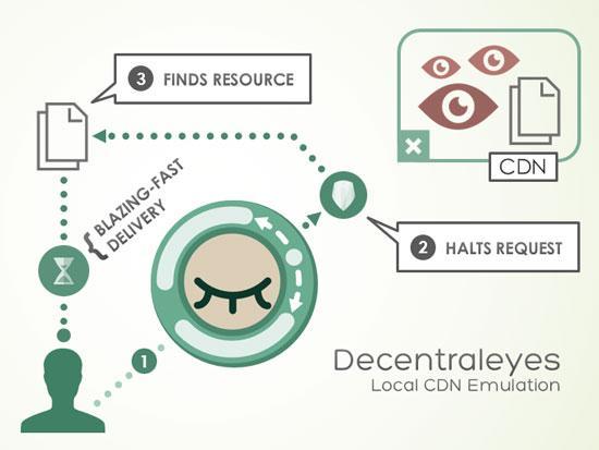 Захист від стеження завдяки розширенню для браузеру Decentraleyes