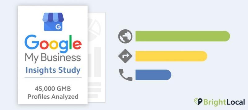 Дослідження показників конверсії у Google Мій Бізнес