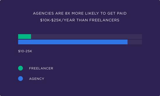 Агенції заробляють значно більше аніж фрілансери
