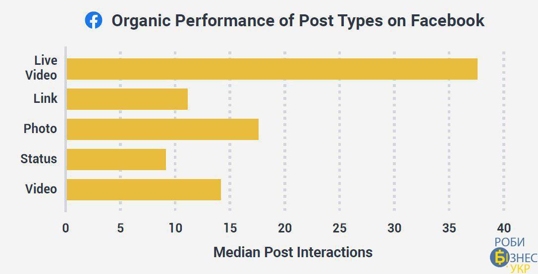 Бюджети брендів на рекламу у Facebook та Instagram