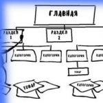 Правильний редизайн сайту — покроковий алгоритм, основні питання та нюанси