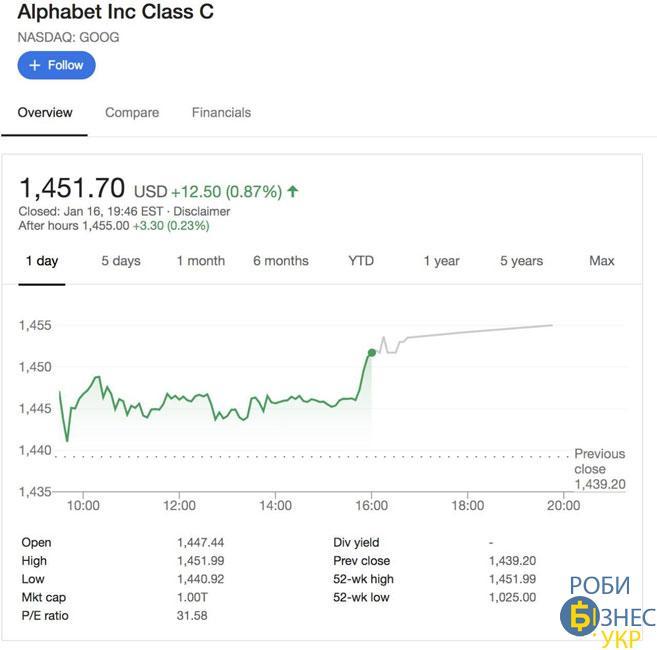 Google - нова компанія-трильйонер