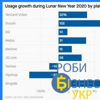 Використання платформ у Китаї 2020 рік