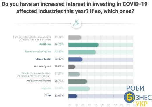 covid-19 500 startups